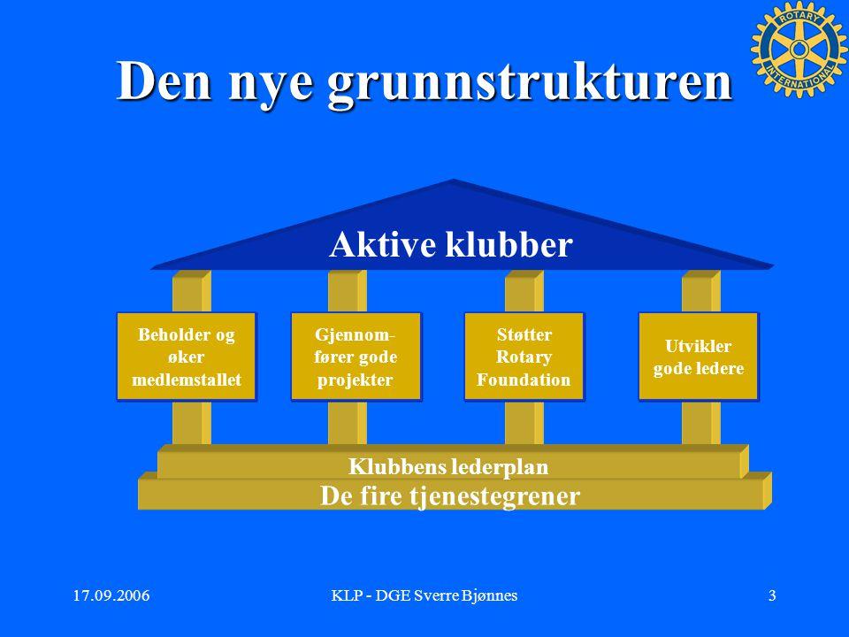 17.09.2006KLP - DGE Sverre Bjønnes2 Hvorfor KLP. Vi har det jo så bra …….