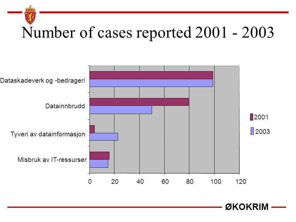 ØKOKRIM Number of cases reported 2001 - 2003 020406080100120 Misbruk av IT-ressurser Tyveri av datainformasjon Datainnbrudd Dataskadeverk og -bedrager