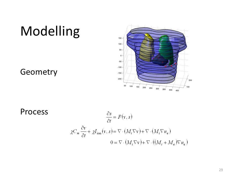 29 Modelling Geometry Process