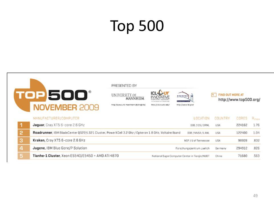 Top 500 49