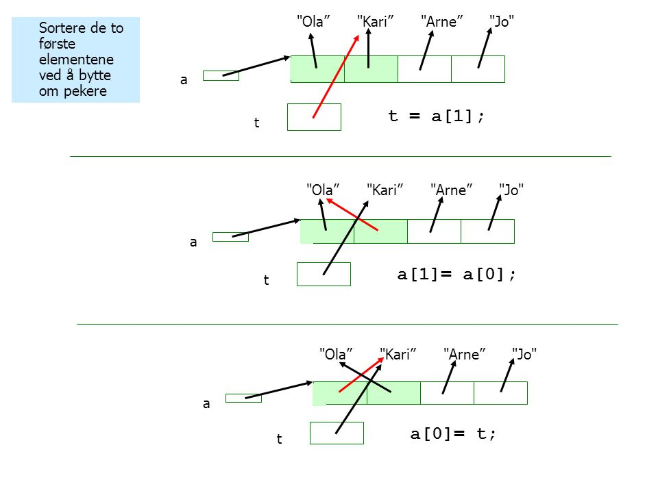 Sortere de to første elementene ved å bytte om pekere Ola Kari Arne Jo a t t = a[1]; Ola Kari Arne Jo a t a[1]= a[0]; Ola Kari Arne Jo a t a[0]= t;
