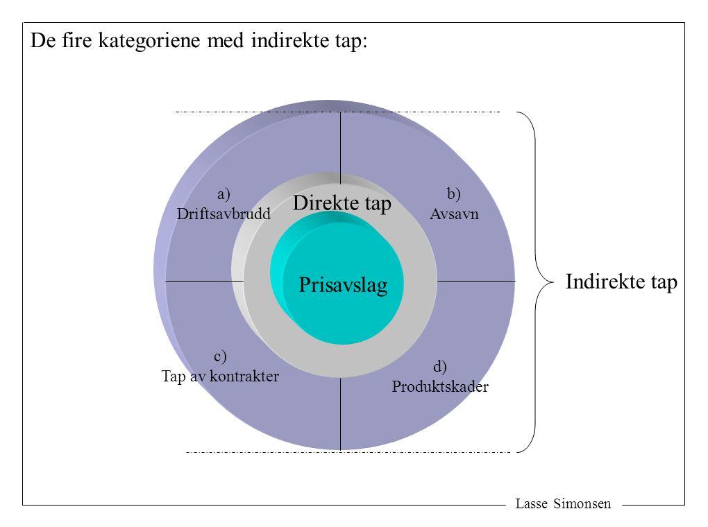 Indirekte tap a) Driftsavbrudd b) Avsavn c) Tap av kontrakter d) Produktskader De fire kategoriene med indirekte tap: Prisavslag Direkte tap Lasse Simonsen