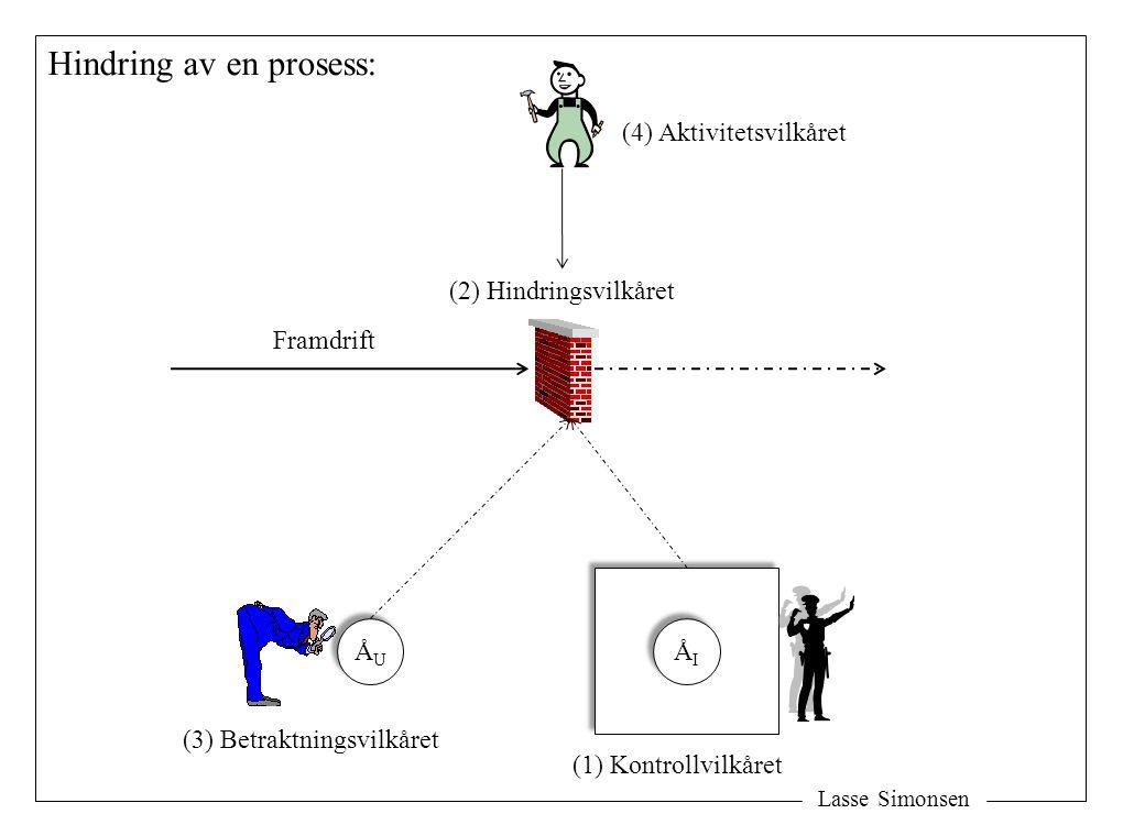 Lasse Simonsen Hindring av en prosess: (2) Hindringsvilkåret Framdrift ÅUÅU ÅUÅU ÅIÅI ÅIÅI (1) Kontrollvilkåret (3) Betraktningsvilkåret (4) Aktivitetsvilkåret