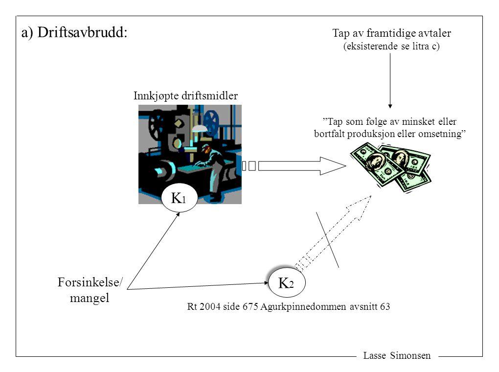 a) Driftsavbrudd: K1K1 K1K1 Forsinkelse/ mangel Tap som følge av minsket eller bortfalt produksjon eller omsetning K2K2 K2K2 Rt 2004 side 675 Agurkpinnedommen avsnitt 63 Tap av framtidige avtaler (eksisterende se litra c) Innkjøpte driftsmidler