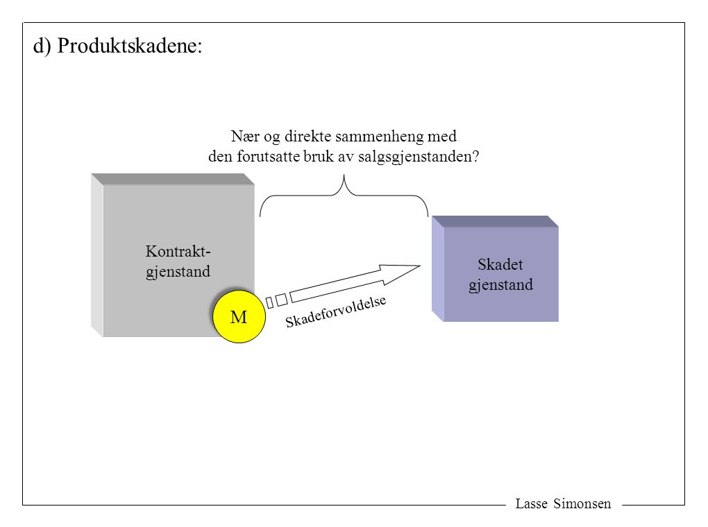 Lasse Simonsen d) Produktskadene: Skadet gjenstand Nær og direkte sammenheng med den forutsatte bruk av salgsgjenstanden? Kontrakt- gjenstand M M Skad