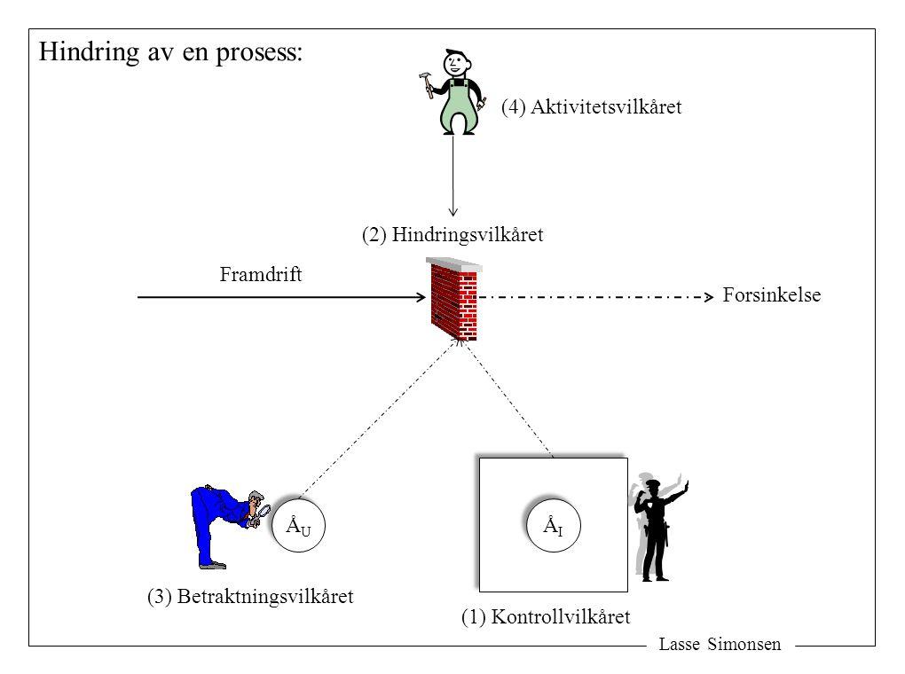 Lasse Simonsen Hindring av en prosess: (2) Hindringsvilkåret Framdrift ÅUÅU ÅUÅU ÅIÅI ÅIÅI (1) Kontrollvilkåret (3) Betraktningsvilkåret (4) Aktivitet
