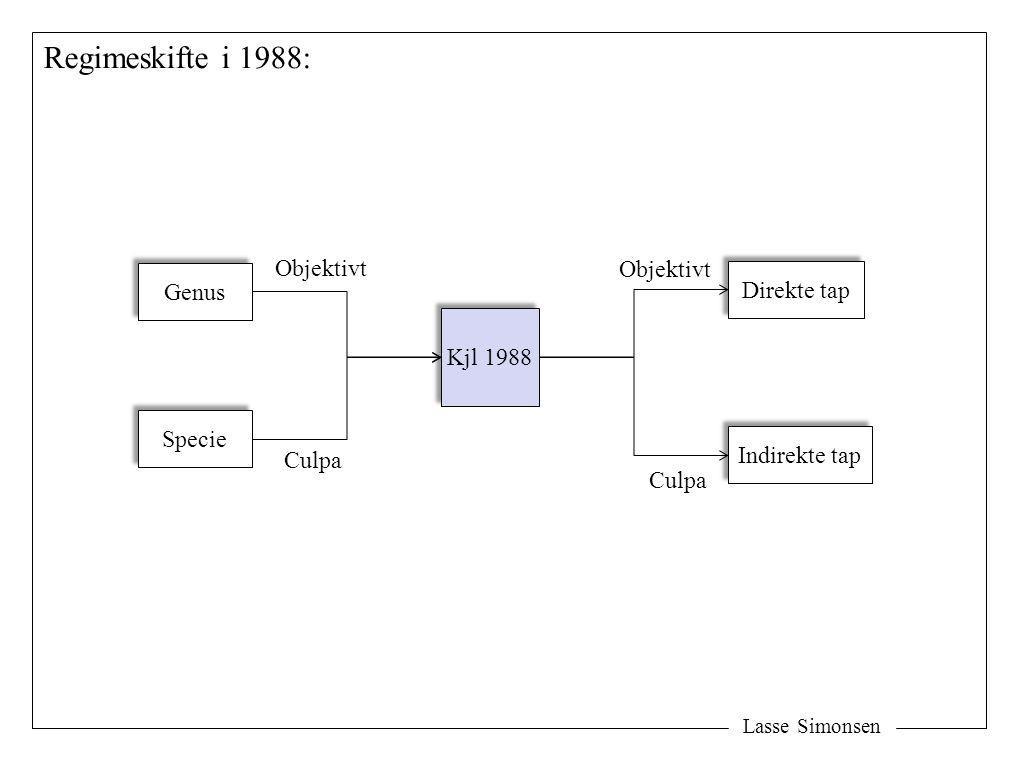 Lasse Simonsen Utførelses- tidspunktet Påberopelses- tidspunktet Årsaken Kunnskapsutviklingen (synbarhetsgrensen) Tid Kunnskap Utviklingsrisikoen: Manglende kunnskap Culpagrensen Vitenskapelig yttergrense