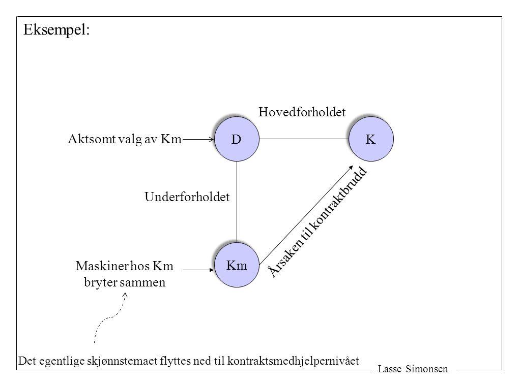 Lasse Simonsen D D K K Km Årsaken til kontraktbrudd Hovedforholdet Aktsomt valg av Km Maskiner hos Km bryter sammen Eksempel: Underforholdet Det egentlige skjønnstemaet flyttes ned til kontraktsmedhjelpernivået