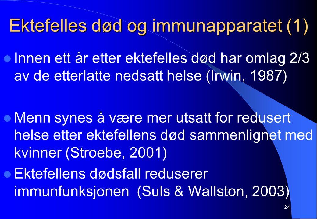 24 Ektefelles død og immunapparatet (1) Innen ett år etter ektefelles død har omlag 2/3 av de etterlatte nedsatt helse (Irwin, 1987) Menn synes å være mer utsatt for redusert helse etter ektefellens død sammenlignet med kvinner (Stroebe, 2001) Ektefellens dødsfall reduserer immunfunksjonen (Suls & Wallston, 2003)