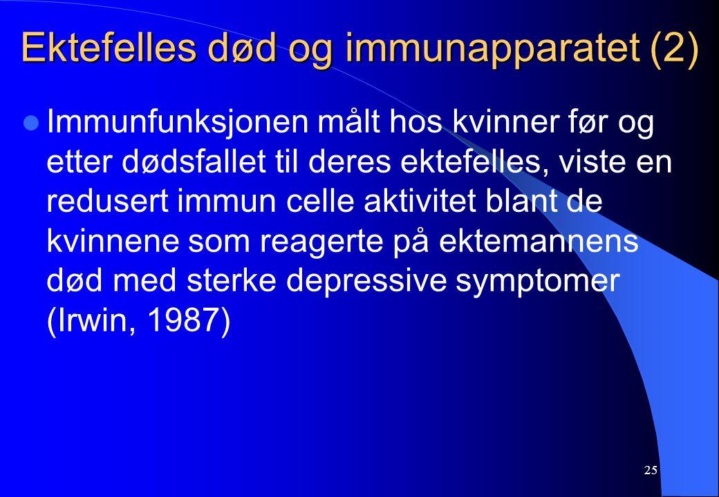 25 Ektefelles død og immunapparatet (2) Immunfunksjonen målt hos kvinner før og etter dødsfallet til deres ektefelles, viste en redusert immun celle aktivitet blant de kvinnene som reagerte på ektemannens død med sterke depressive symptomer (Irwin, 1987)