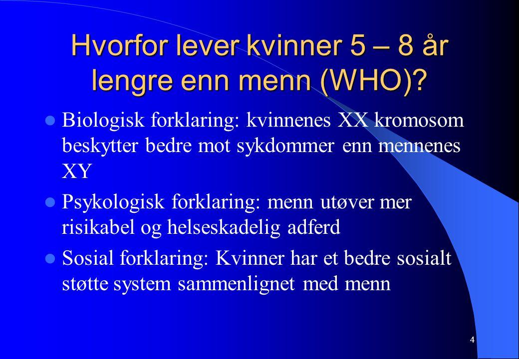 4 Hvorfor lever kvinner 5 – 8 år lengre enn menn (WHO)? Biologisk forklaring: kvinnenes XX kromosom beskytter bedre mot sykdommer enn mennenes XY Psyk