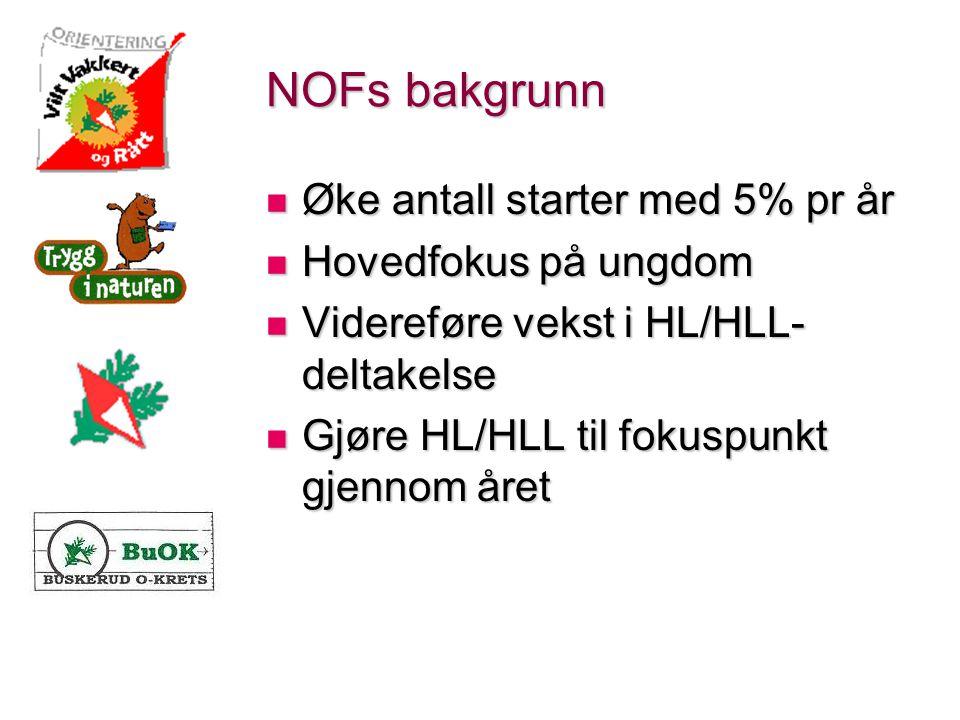 NOFs bakgrunn Øke antall starter med 5% pr år Øke antall starter med 5% pr år Hovedfokus på ungdom Hovedfokus på ungdom Videreføre vekst i HL/HLL- deltakelse Videreføre vekst i HL/HLL- deltakelse Gjøre HL/HLL til fokuspunkt gjennom året Gjøre HL/HLL til fokuspunkt gjennom året
