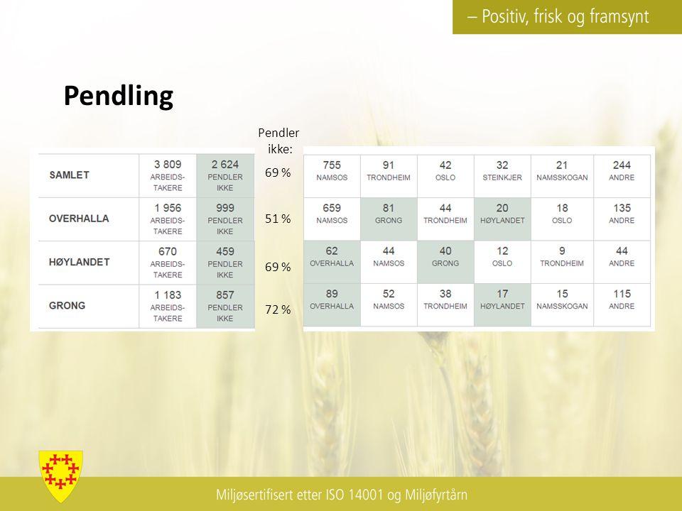 69 % 51 % 69 % 72 % Pendler ikke: Pendling