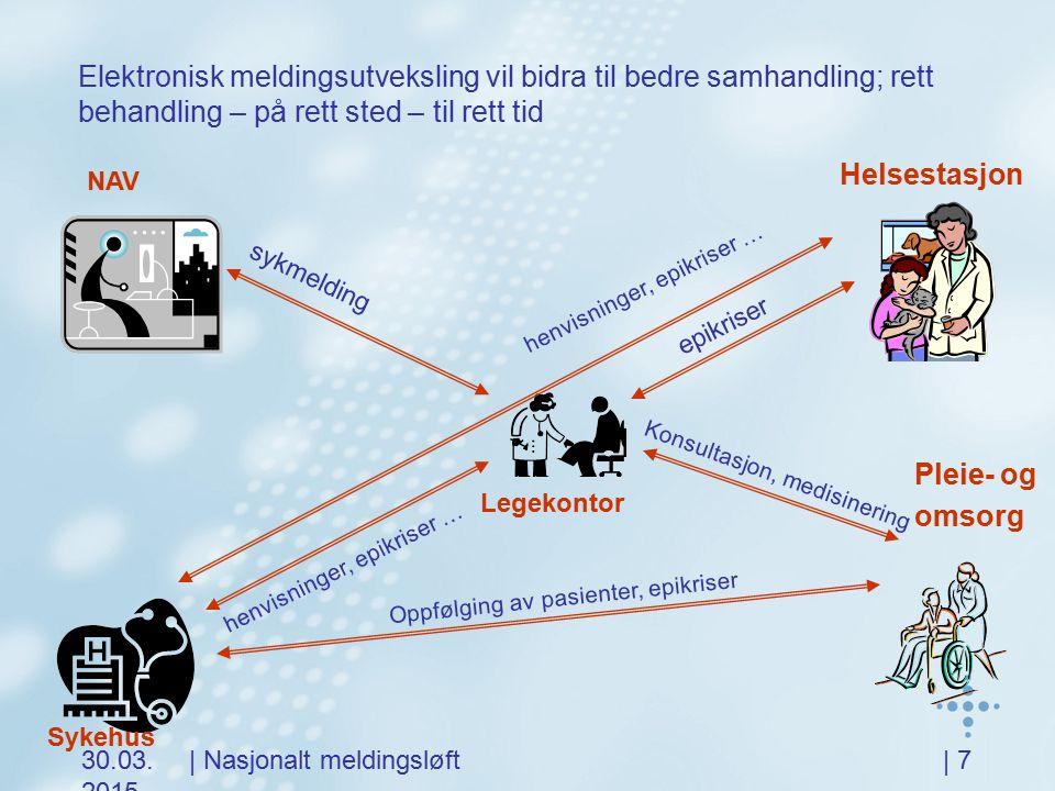 30.03.2015 | Nasjonalt meldingsløft| 7 Elektronisk meldingsutveksling vil bidra til bedre samhandling; rett behandling – på rett sted – til rett tid L