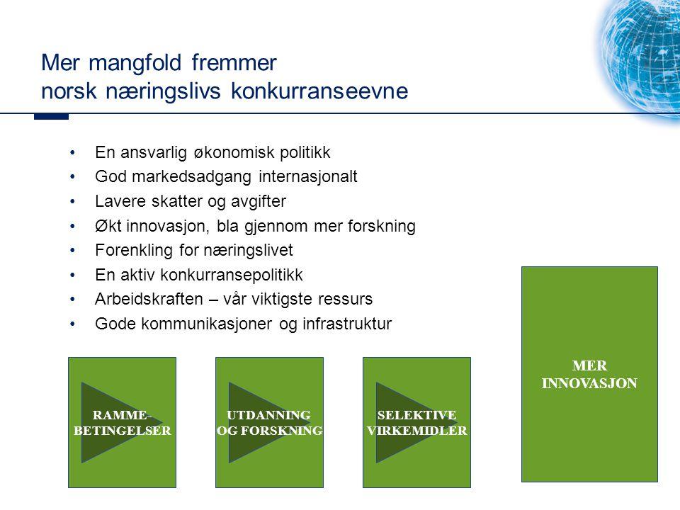 Mer mangfold fremmer norsk næringslivs konkurranseevne En ansvarlig økonomisk politikk God markedsadgang internasjonalt Lavere skatter og avgifter Økt innovasjon, bla gjennom mer forskning Forenkling for næringslivet En aktiv konkurransepolitikk Arbeidskraften – vår viktigste ressurs Gode kommunikasjoner og infrastruktur RAMME- BETINGELSER MER INNOVASJON UTDANNING OG FORSKNING SELEKTIVE VIRKEMIDLER