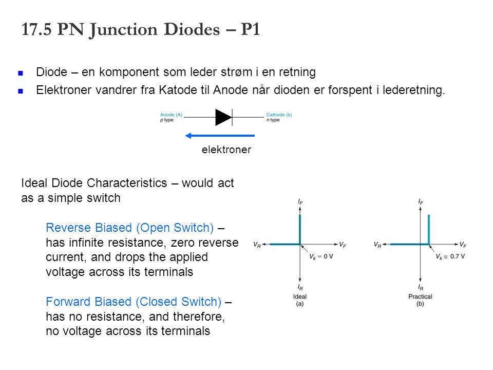 elektroner 17.5 PN Junction Diodes – P1 Diode – en komponent som leder strøm i en retning Elektroner vandrer fra Katode til Anode når dioden er forspe