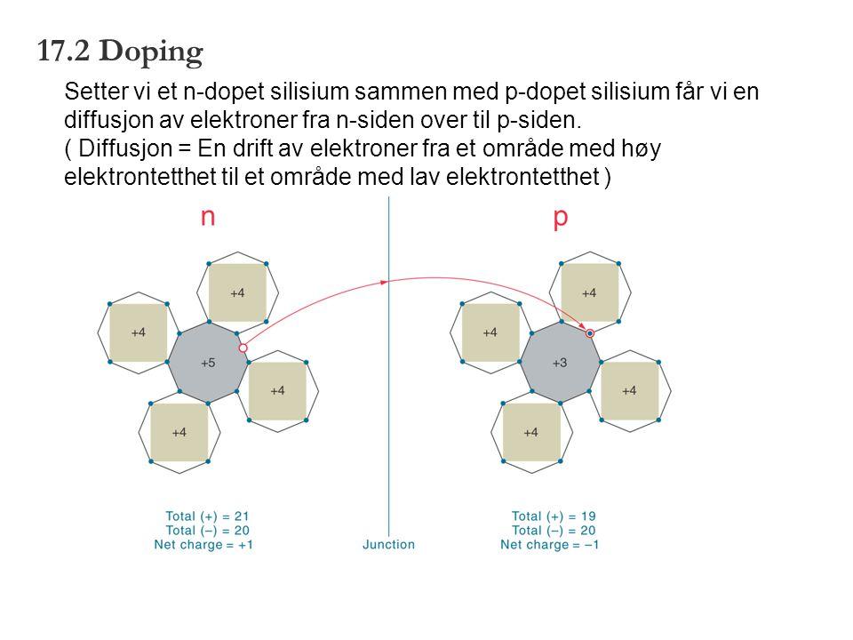 17.2 Doping Setter vi et n-dopet silisium sammen med p-dopet silisium får vi en diffusjon av elektroner fra n-siden over til p-siden. ( Diffusjon = En