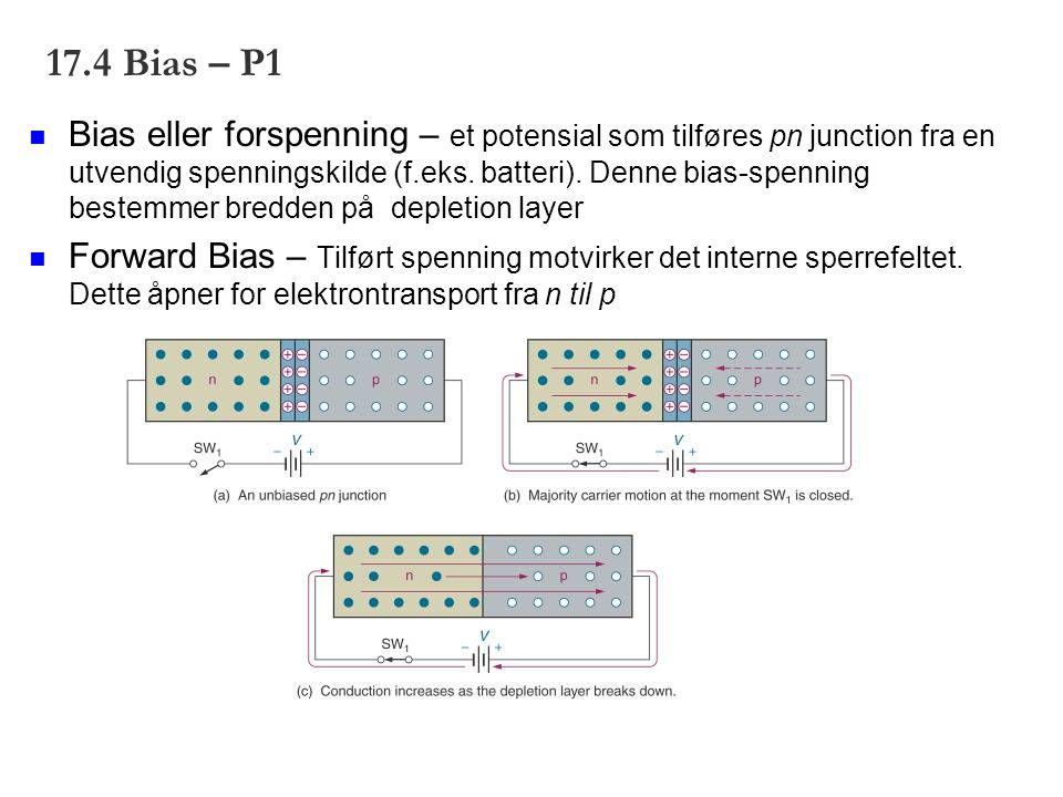 17.4 Bias – P1 Bias eller forspenning – et potensial som tilføres pn junction fra en utvendig spenningskilde (f.eks. batteri). Denne bias-spenning bes