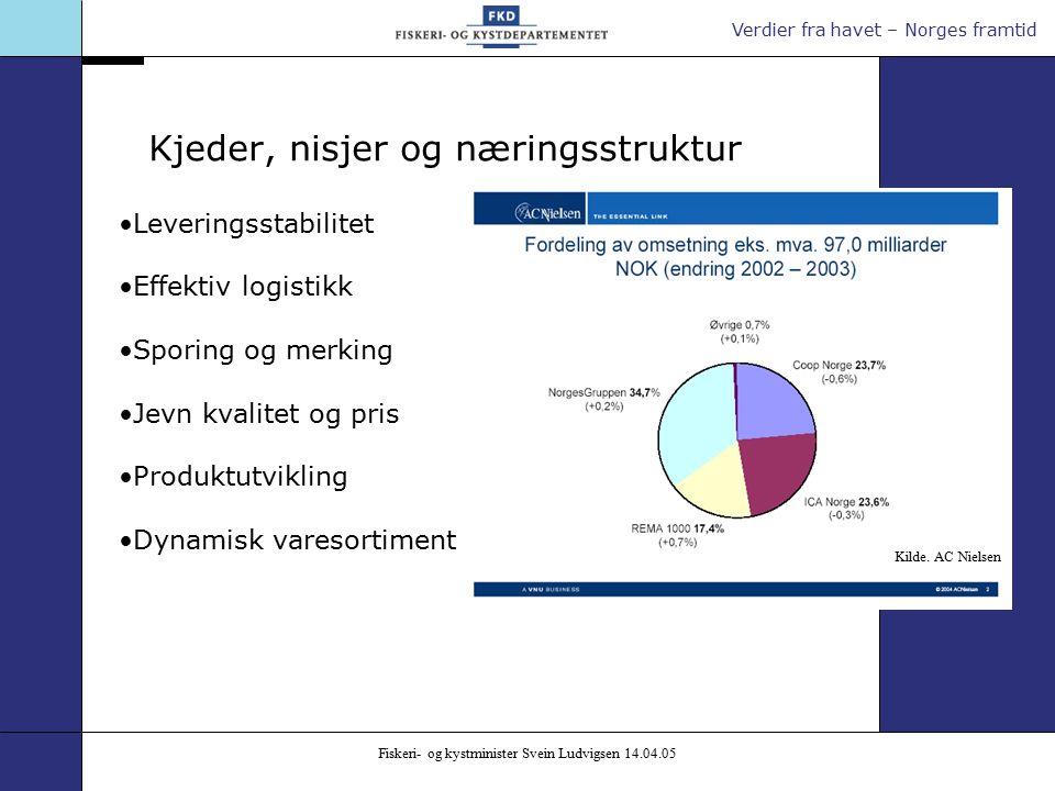 Verdier fra havet – Norges framtid Fiskeri- og kystminister Svein Ludvigsen 14.04.05 Kjeder, nisjer og næringsstruktur Kilde.