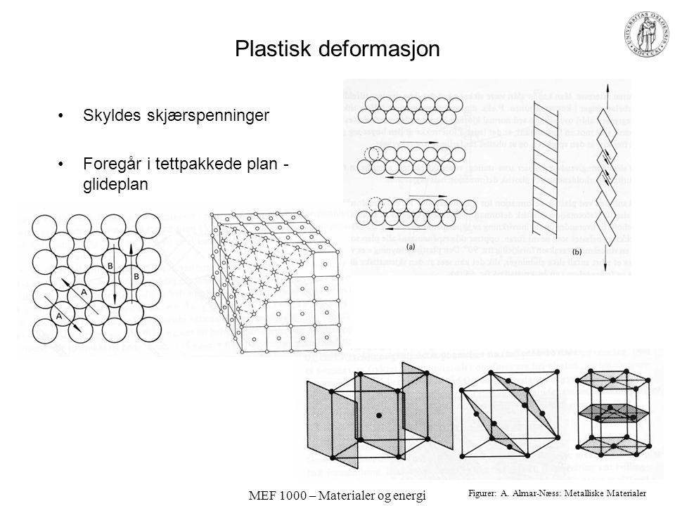 MEF 1000 – Materialer og energi Plastisk deformasjon Skyldes skjærspenninger Foregår i tettpakkede plan - glideplan Figurer: A. Almar-Næss: Metalliske