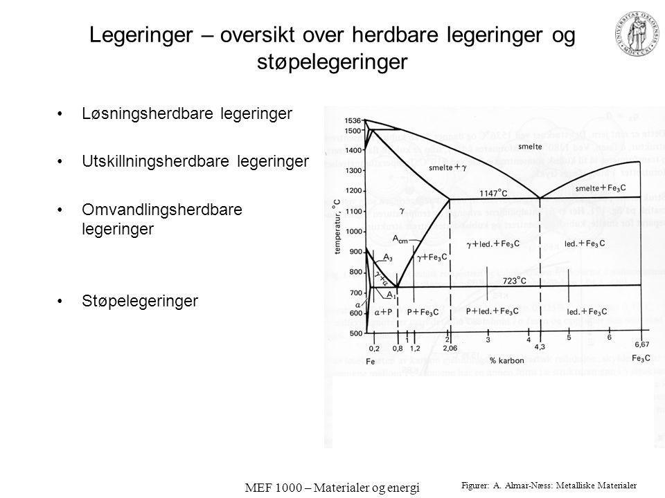MEF 1000 – Materialer og energi Legeringer – oversikt over herdbare legeringer og støpelegeringer Løsningsherdbare legeringer Utskillningsherdbare leg