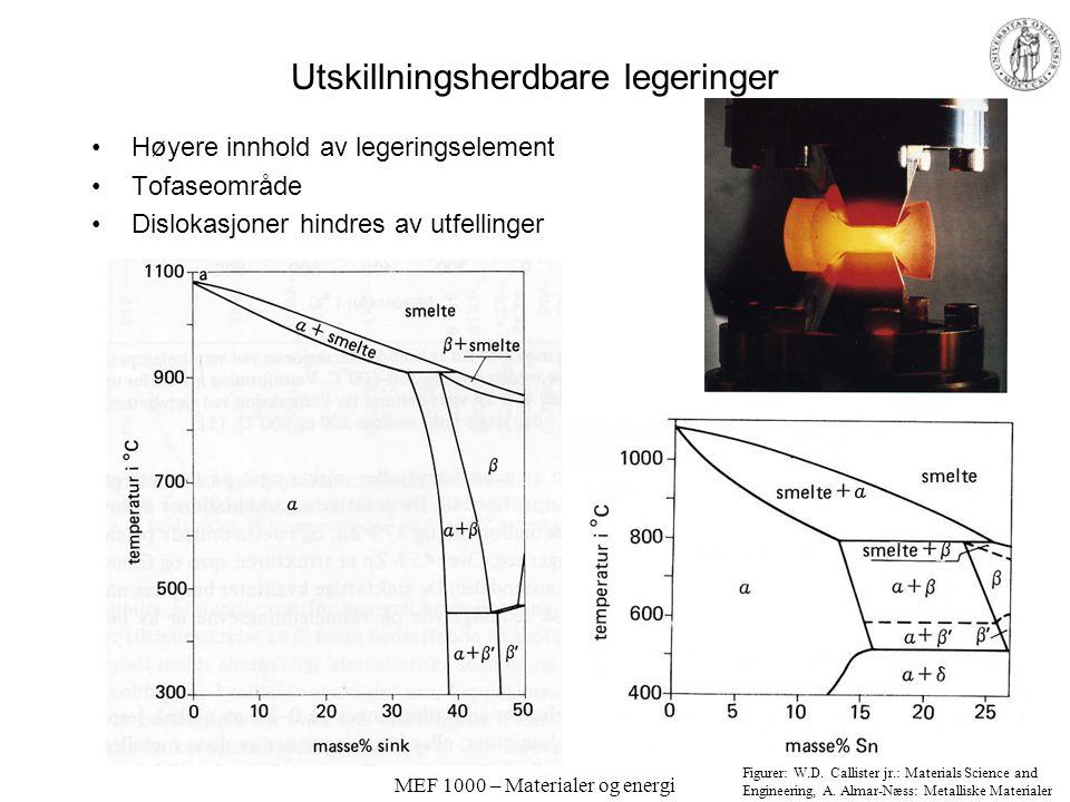 MEF 1000 – Materialer og energi Utskillningsherdbare legeringer Høyere innhold av legeringselement Tofaseområde Dislokasjoner hindres av utfellinger F