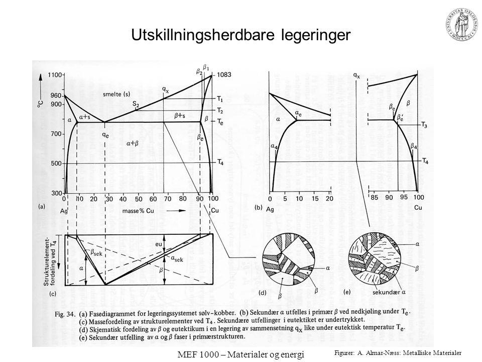 MEF 1000 – Materialer og energi Utskillningsherdbare legeringer Figurer: A. Almar-Næss: Metalliske Materialer