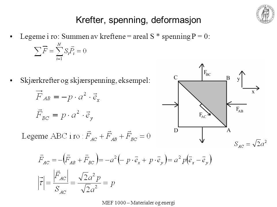 MEF 1000 – Materialer og energi Krefter, spenning, deformasjon Legeme i ro: Summen av kreftene = areal S * spenning P = 0: Skjærkrefter og skjærspenni