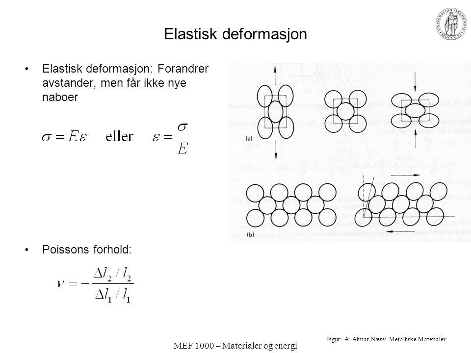 MEF 1000 – Materialer og energi Elastisk deformasjon; interatomiske potensialer Hooke (harmoniske fjærer): Generelt: E-modulus er den deriverte av F-vs-r-kurven.