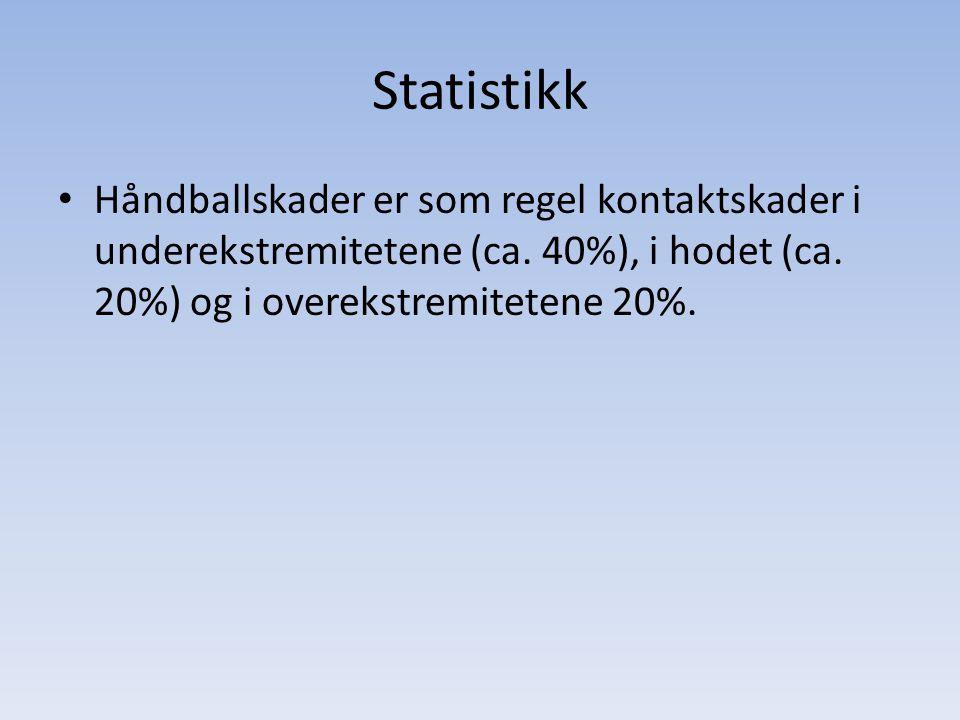 Statistikk Håndballskader er som regel kontaktskader i underekstremitetene (ca. 40%), i hodet (ca. 20%) og i overekstremitetene 20%.