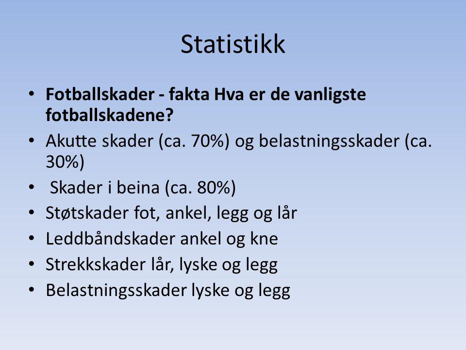 Statistikk Fotballskader - fakta Hva er de vanligste fotballskadene? Akutte skader (ca. 70%) og belastningsskader (ca. 30%) Skader i beina (ca. 80%) S