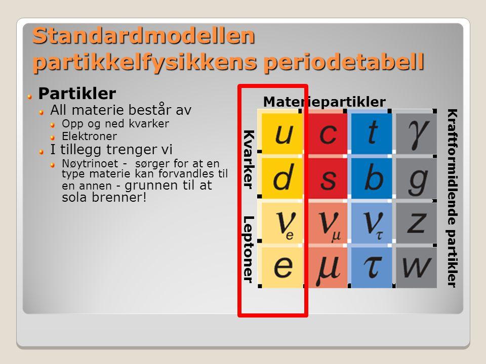 Standardmodellen partikkelfysikkens periodetabell Leptoner Kvarker Materiepartikler Kraftformidlende partikler Partikler All materie består av Opp og ned kvarker Elektroner I tillegg trenger vi Nøytrinoet - sørger for at en type materie kan forvandles til en annen - grunnen til at sola brenner!