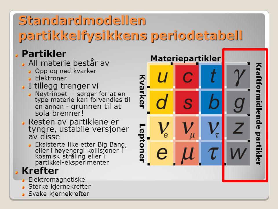 Standardmodellen partikkelfysikkens periodetabell Leptoner Kvarker Materiepartikler Kraftformidlende partikler Partikler All materie består av Opp og ned kvarker Elektroner I tillegg trenger vi Nøytrinoet - sørger for at en type materie kan forvandles til en annen - grunnen til at sola brenner.