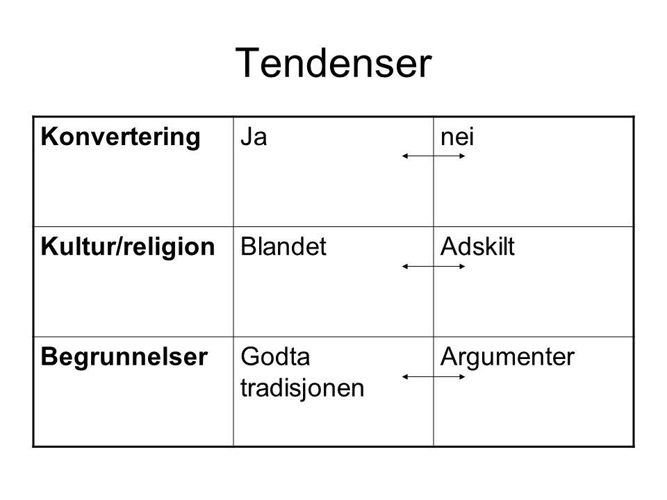 Tendenser KonverteringJanei Kultur/religionBlandetAdskilt BegrunnelserGodta tradisjonen Argumenter