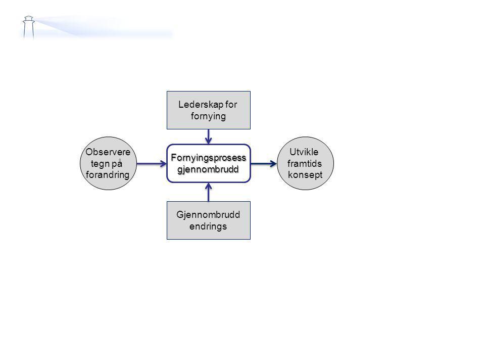 Lederskap for fornying Gjennombrudd endrings Observere tegn på forandring Fornyingsprosessgjennombrudd Utvikle framtids konsept