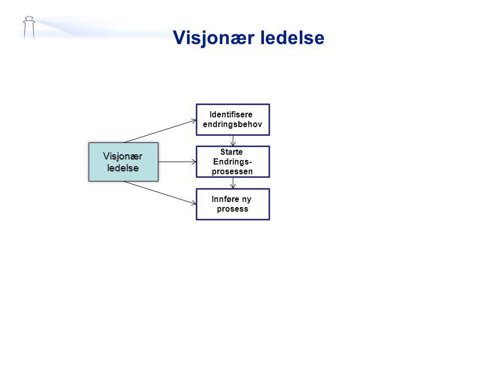 Visjonær ledelse Visjonærledelse Identifisere endringsbehov Starte Endrings- prosessen Innføre ny prosess