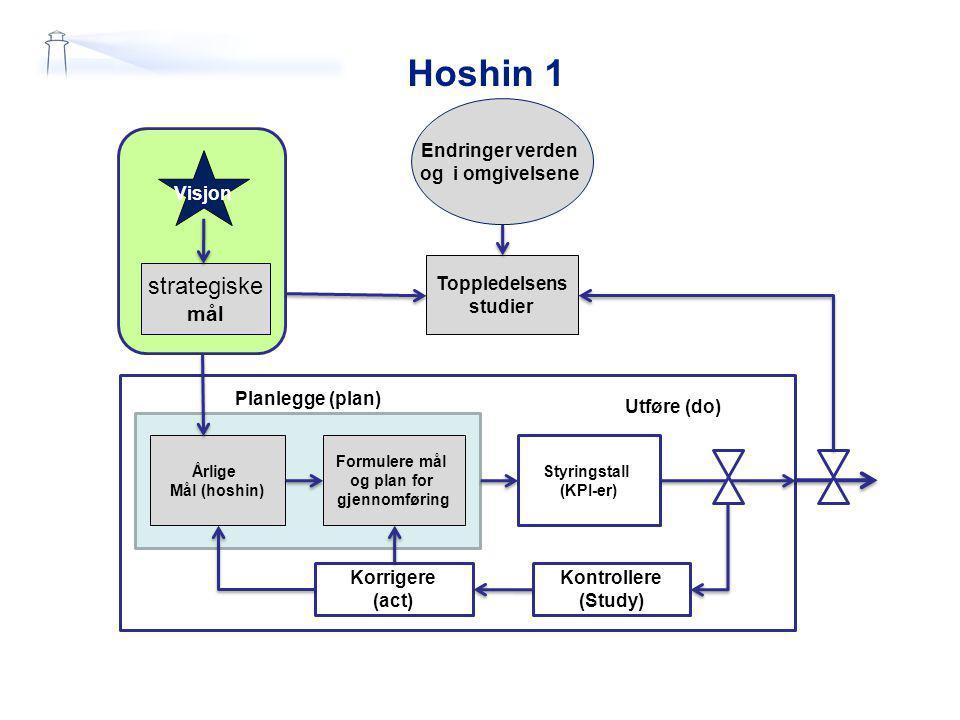 Hoshin 1 Endringer verden og i omgivelsene strategiske mål Visjon Toppledelsens studier Årlige Mål (hoshin) Formulere mål og plan for gjennomføring St