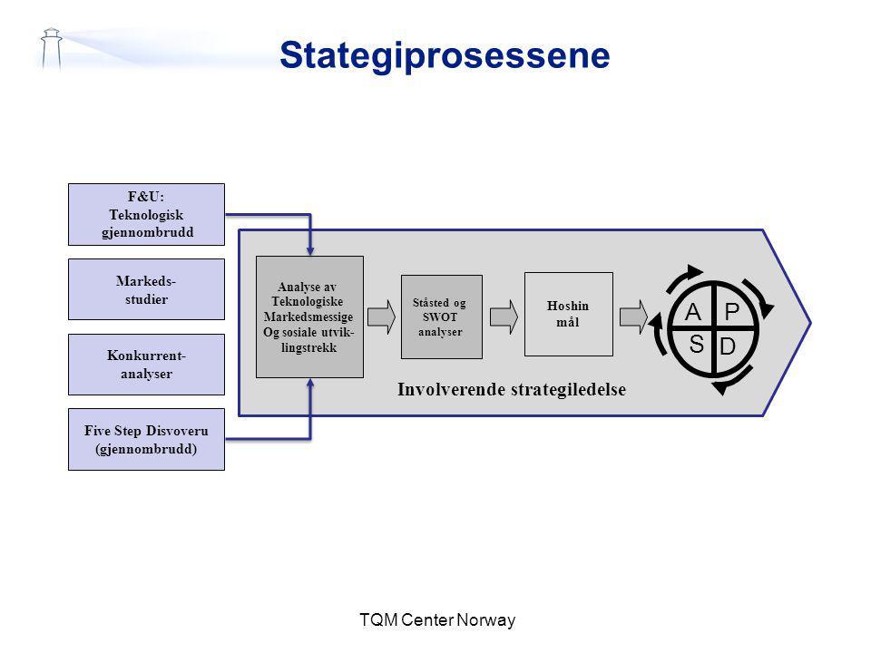 Involverende strategiledelse Stategiprosessene TQM Center Norway Ståsted og SWOT analyser F&U: Teknologisk gjennombrudd Markeds- studier Konkurrent- a