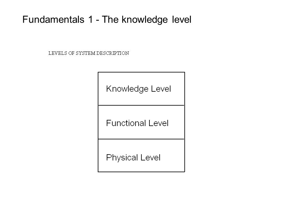 Fundamentals 1 - The knowledge level