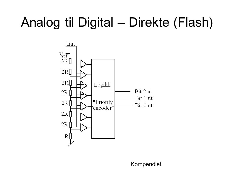 Analog til Digital – Direkte (Flash) Kompendiet