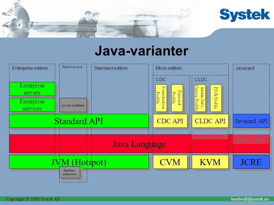 Copyright © 2003 Systek ASbrodwall@systek.no javax.realtime Java-varianter Java Language JVM (Hotspot) Enterprise servers Enterprise servers Enterpris