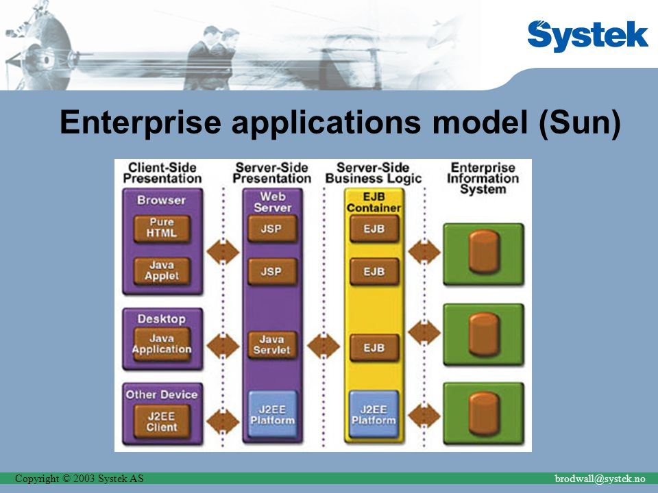 Copyright © 2003 Systek ASbrodwall@systek.no Enterprise applications model (Sun)