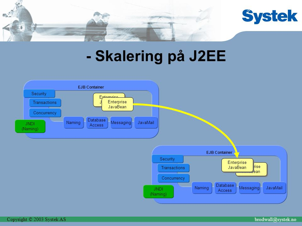 Copyright © 2003 Systek ASbrodwall@systek.no - Skalering på J2EE EJB Container Security JNDI (Naming) Enterprise JavaBean Enterprise JavaBean Naming E