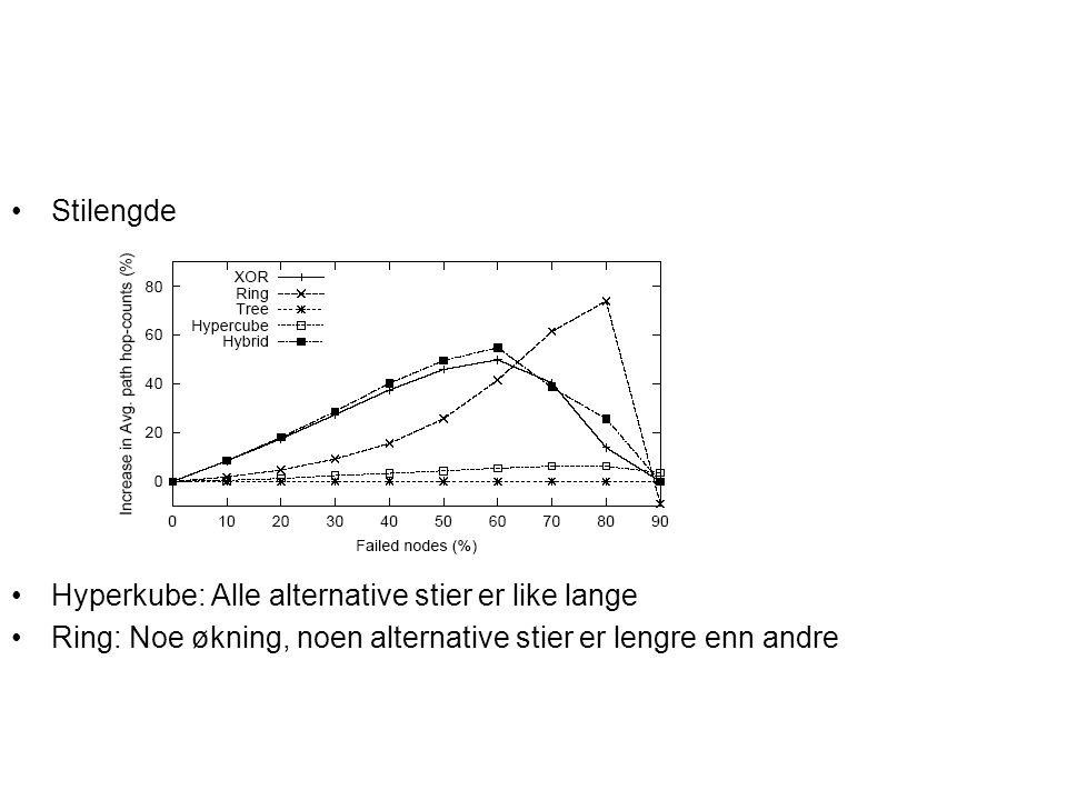 Stilengde Hyperkube: Alle alternative stier er like lange Ring: Noe økning, noen alternative stier er lengre enn andre