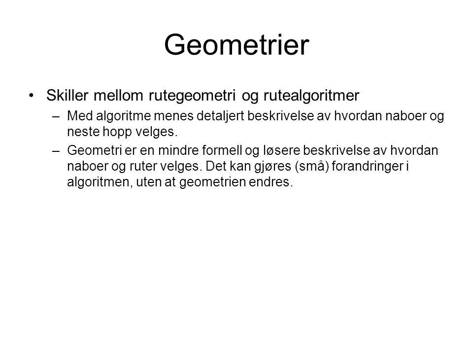 Geometrier Skiller mellom rutegeometri og rutealgoritmer –Med algoritme menes detaljert beskrivelse av hvordan naboer og neste hopp velges.