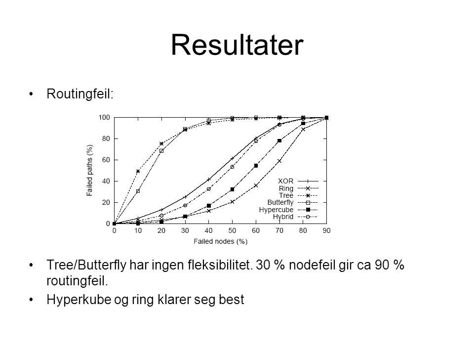 Resultater Routingfeil: Tree/Butterfly har ingen fleksibilitet.