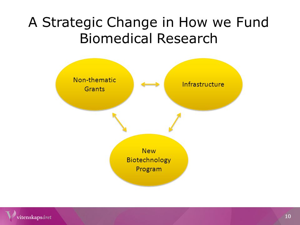 A Strategic Change in How we Fund Biomedical Research Non-thematic Grants Infrastructure New Biotechnology Program 10
