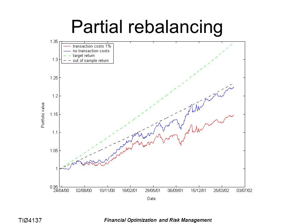 TIØ4137 Financial Optimization and Risk Management Partial rebalancing