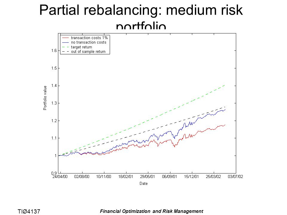 TIØ4137 Financial Optimization and Risk Management Partial rebalancing: medium risk portfolio