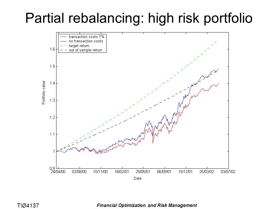 TIØ4137 Financial Optimization and Risk Management Partial rebalancing: high risk portfolio